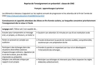 Image de Priorités apprentissages CM2 français