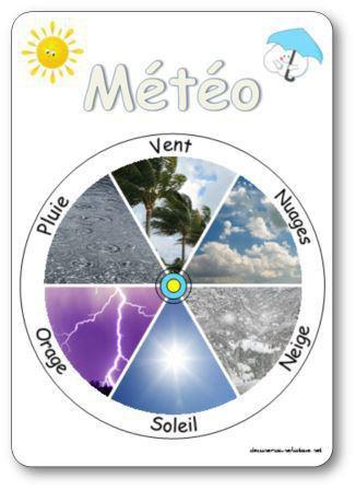 Image de Affichages pour le rituel de la météo