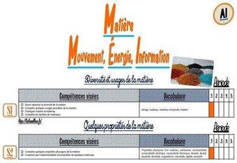 Image de CM-Sciences-Les répartitions annuelles