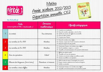 Image de CE2-Mathématiques-Répartition annuelle