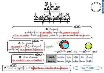 Image de CE2-Orthographe-Les leçons