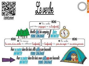 Image de CE1-Conjugaison-Les leçons