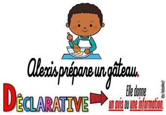Image de CM-Grammaire-Les types de phrases-Les affichages