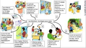 Image de Les élections (carte mentale)