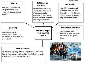 Image de Carte mentale : « Se déplacer vers un autre pays, migrer »