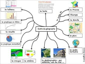 Image de Les outils du géographe (Carte mentale)