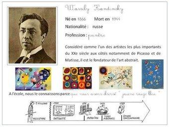 Image de Cartes d'identité d'artistes