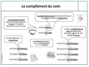 Image de Leçons grammaire CM1
