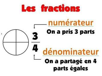 Image de Affiche : les fractions