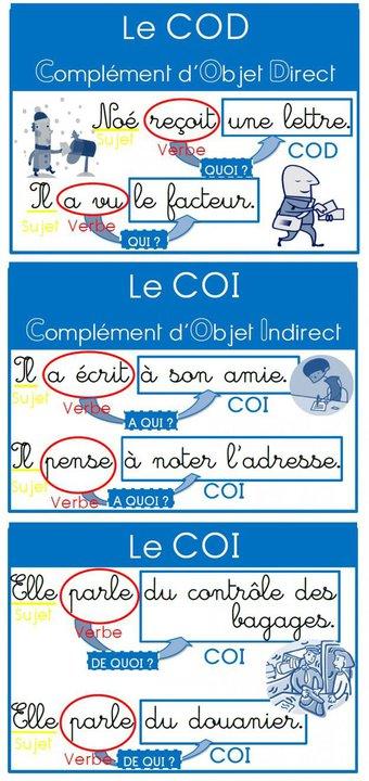 Image de Des affiches pour les compléments (COD, COI, Compléments Circonstanciels)