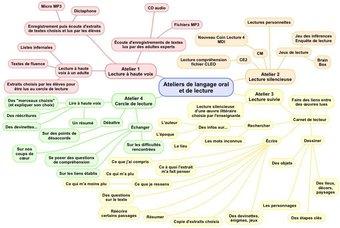 Image de Pratiquer le langage oral et la lecture en ateliers