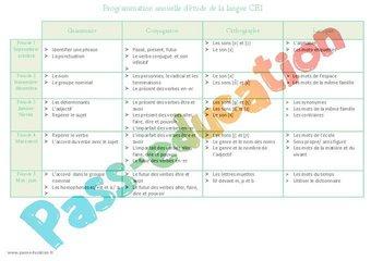 Image de Etude de la langue – Ce1 – Programmation annuelle